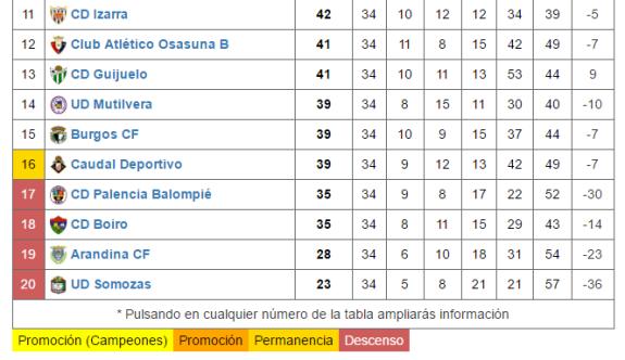 clasificacion_futbolme